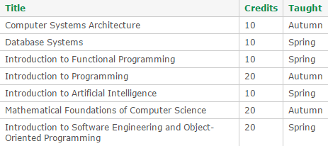 BSc Software Engineering   The University of Nottingham Ningbo China