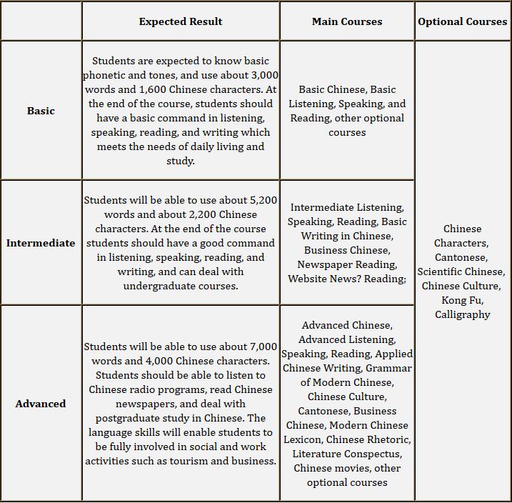 chinese-program-levels