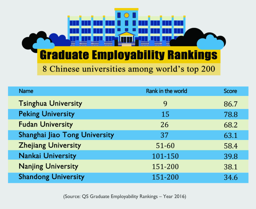 Tsinghua University leading the most employable Chinese universities