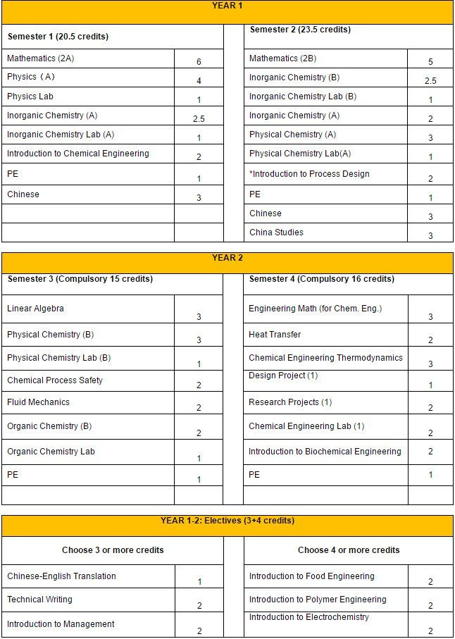Bachelors-in-Chemical-Engineering-Curriculum-1