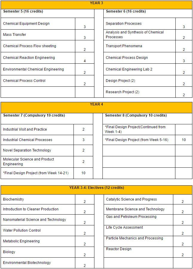 Bachelors-in-Chemical-Engineering-Curriculum-2