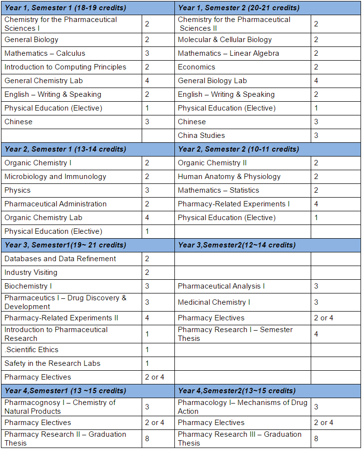 Bachelors in Pharmaceutical Science Curriculum