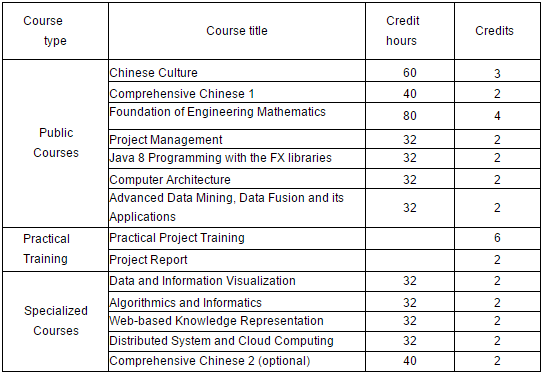 Master's in Software Engineering - TJU | China Admissions