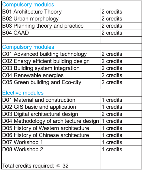 Nanjing University MSc Sustainable Building Design course tructure