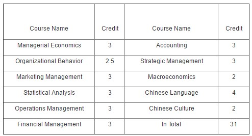 Master's in International Business Chongqing University Curriculum