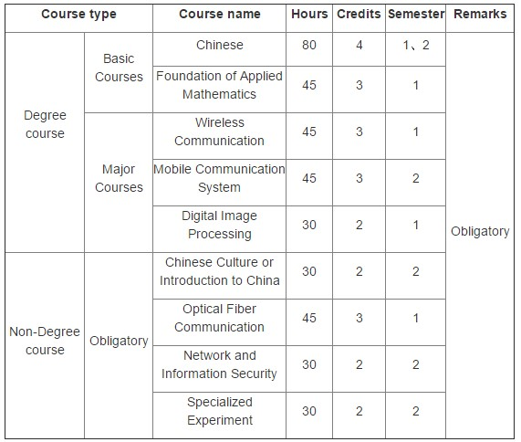 chongqing university master's in electronic and communication engineering curriculum