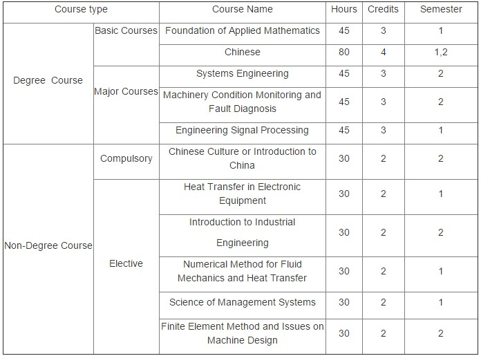 chongqing university cqu masters mechanical engineering - curriculum
