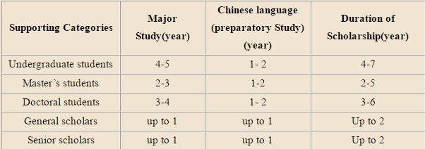 Chinese Government Scholarship-PIF Program - duration