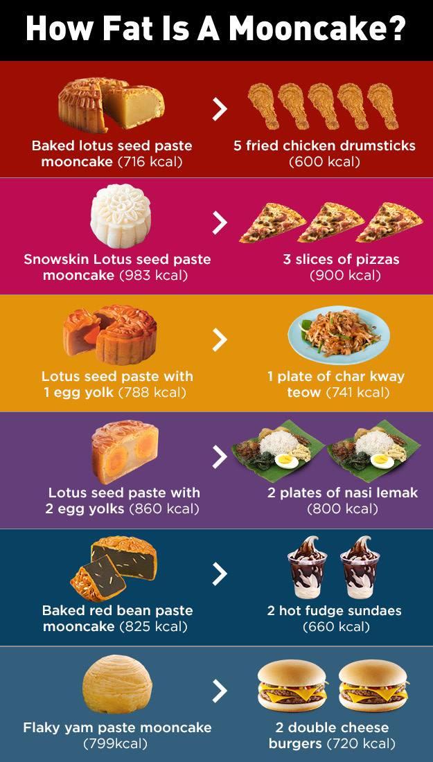 Mooncake calories Mid Autumn Festival